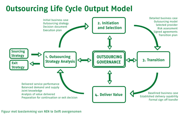 Life Cycle Output Model